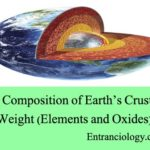 The Composition of Earth's Crust By Weight (Elements and Oxides)